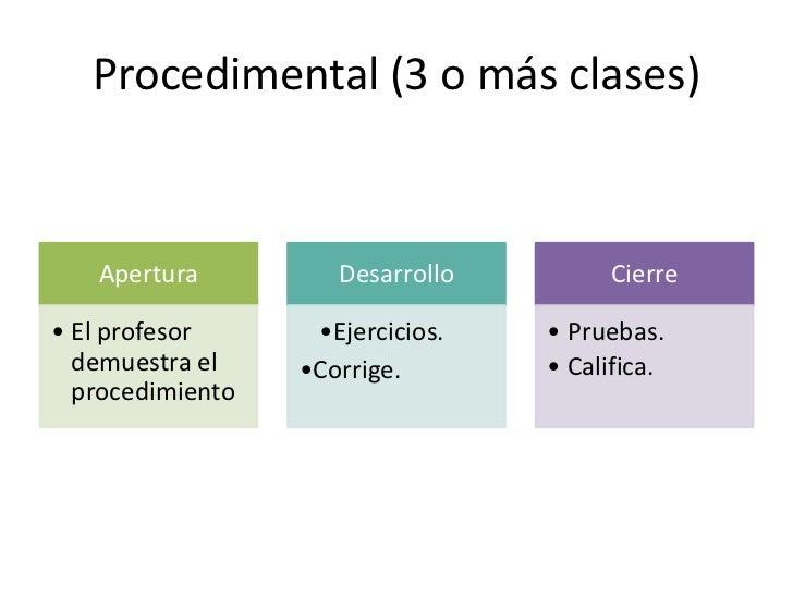 Situación didáctica (cognitiva)       Apertura                 Desarrollo                  Cierre  •El profesor presenta  ...