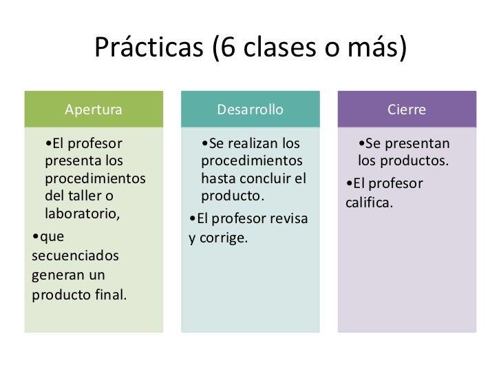 Situación-problema (cognitiva)    Apertura          Desarrollo           Cierre  •El profesor       •El profesor       •El...