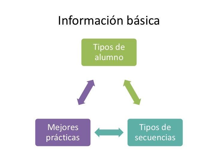 Información básica            Tipos de            alumnoMejores                 Tipos deprácticas              secuencias