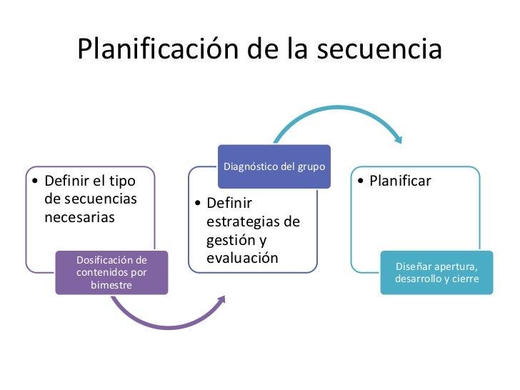 Planificación de la secuencia                             Diagnóstico del grupo• Definir el tipo                          ...
