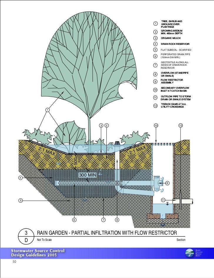 Canada Bc Infiltration Rain Garden