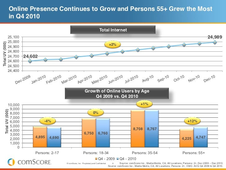 Online Presence Continues to Grow and Persons 55+ Grew the Most                    in Q4 2010                             ...