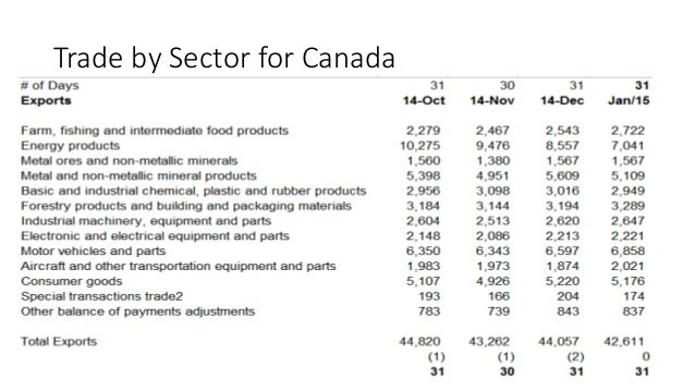 an analysis of the economy and environment in canada Air canada - external analysis airline and aviation industry 3 10 pestel analysis 11 political environment o transnational companies - the airline industry is a mature industry with big players.