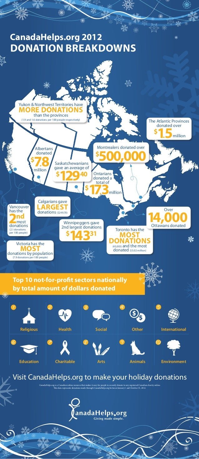 CanadaHelps.org 2012 Donation Breakdowns       Yukon & Northwest Territories have       more donations                    ...