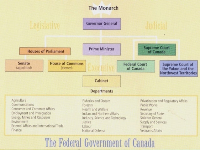 three branches of government and system Overview of the canadian parliamentary system three branches work together to govern canada: (also called the government) is the decision-making branch.