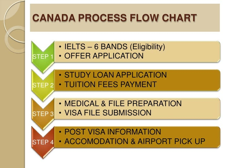 canada visa process Canada tourist visa for indians: tips and requirements a canadian tourist visa are simple, and the process canada tourist visa for indians, canada visa.
