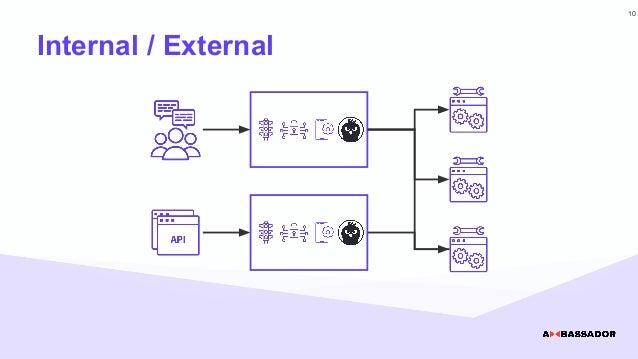 Internal / External 10