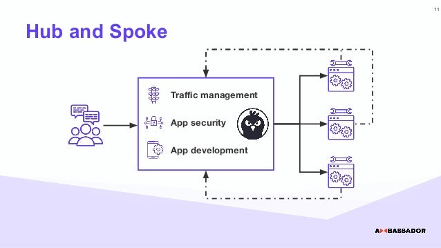 Hub and Spoke Traffic management App security App development 11