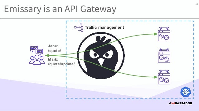 Traffic management Emissary is an API Gateway Jane: /quote/ Mark: /quote/update/ 3