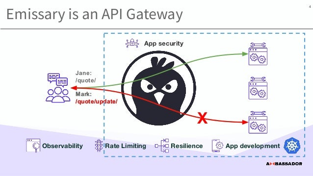 Emissary is an API Gateway Jane: /quote/ Mark: /quote/update/ App development App security 4 Mark: /quote/update/ X Rate L...