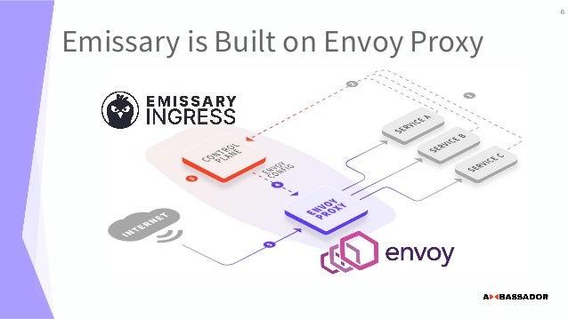 Emissary is Built on Envoy Proxy 6