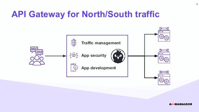 API Gateway for North/South traffic Traffic management App security App development 9