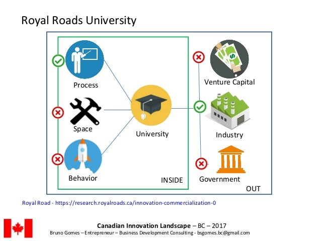 Canadian Innovation Landscape – BC – 2017 Bruno Gomes – Entrepreneur – Business Development Consulting - bsgomes.bc@gmail....