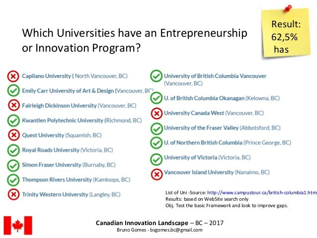 Canadian Innovation Landscape – BC – 2017 Bruno Gomes - bsgomes.bc@gmail.com Result: 62,5% has Which Universities have an ...
