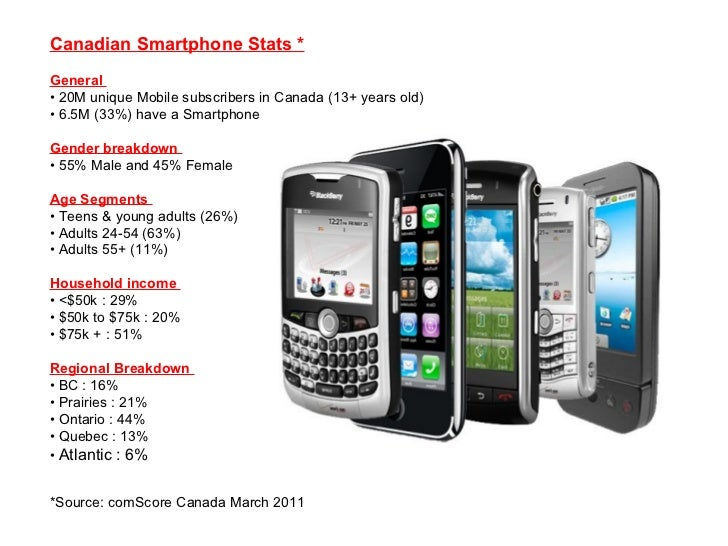 Canadian Smartphone Stats *   General  • 20M unique Mobile subscribers in Canada (13+ years old)  • 6.5M (33%) have a Smar...