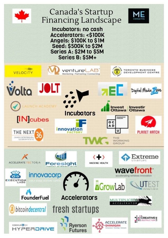 Canada's Startup Financing Landscape Incubators: no cash Accelerators: <$100K Angels: $100K to $1M Seed: $500K to $2M Seri...
