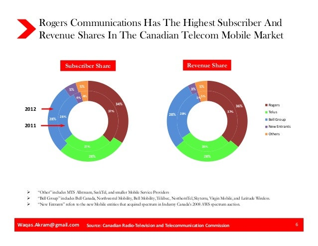 Telecommunication industry in Canada: Business Report 2018