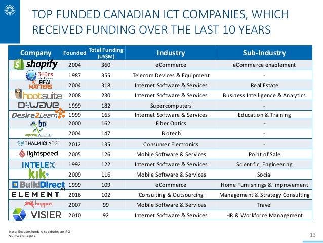 White Star Capital - Canadian Venture Capital Landscape 2017