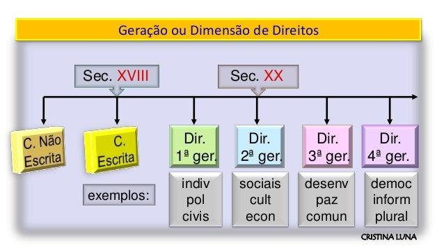 Sec. XVIII Sec. XX Dir. 1ª ger. Dir. 2ª ger. Dir. 3ª ger. Dir. 4ª ger. sociais cult econ indiv pol civis desenv paz comun ...