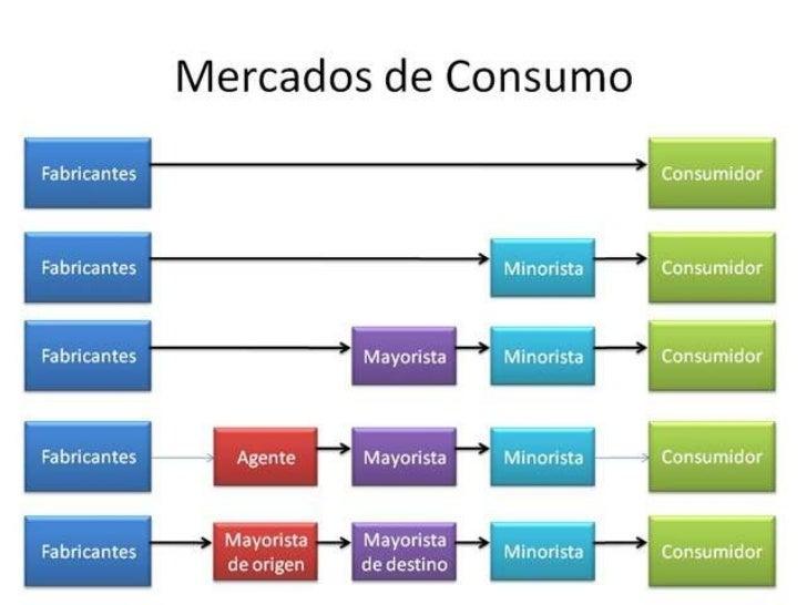 9. Canales de distribución y su importancia en la aplicación de la mercdotecnia - portafolioerickmkt