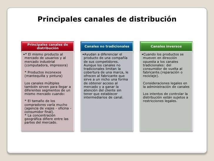 canales de distribucion Objetivos • conocer cual es la estructura de distribución más adecuada • identificar los diferentes canales de distribución y comercialización de una pyme.