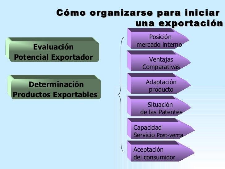 Evaluación  Potencial Exportador   Determinación Productos Exportables   Ventajas Comparativas Posición mercado interno  A...
