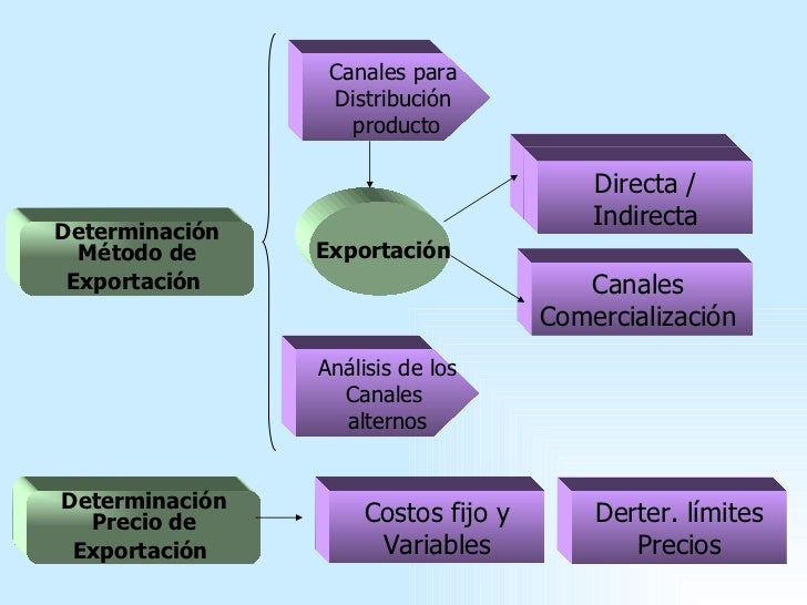 Canales distrib