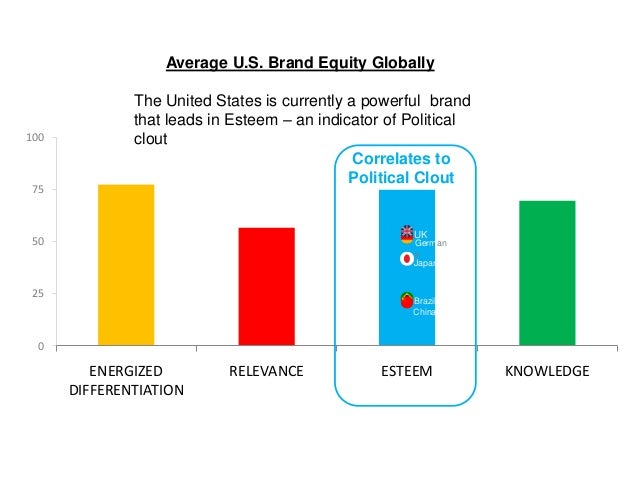 Average U.S. Brand Equity Globally  100  75  The United States is currently a powerful brand that leads in Esteem – an ind...