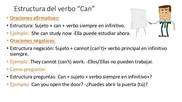 El Verbo Can Ingles Su Uso Y Estructura