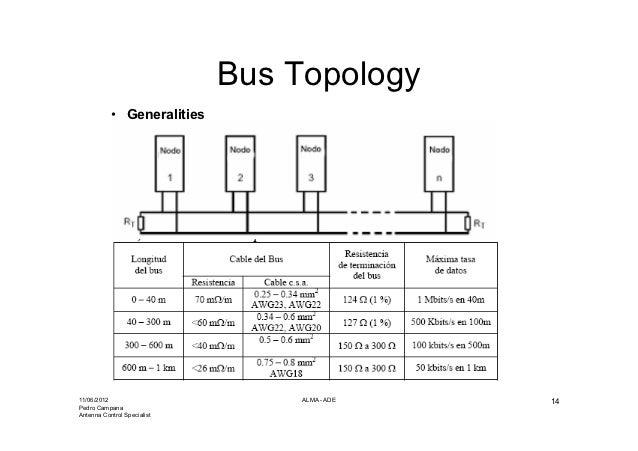 Can Bus Node State Diagram Wiring Diagram