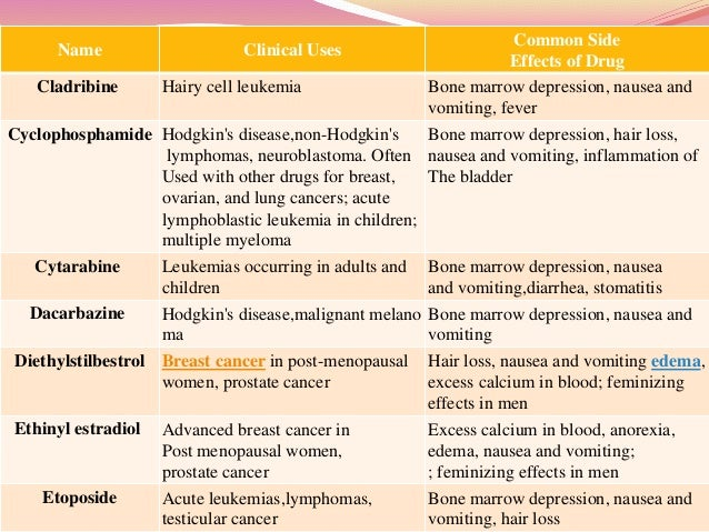 Cancer And Anticancer Drugs