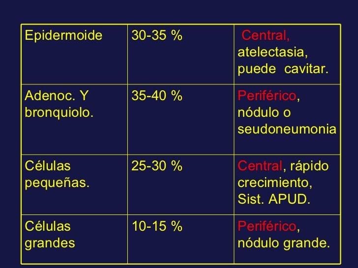 Epidermoide 30-35 % Central,  atelectasia, puede  cavitar. Adenoc. Y bronquiolo. 35-40 % Periférico , nódulo o seudoneumon...