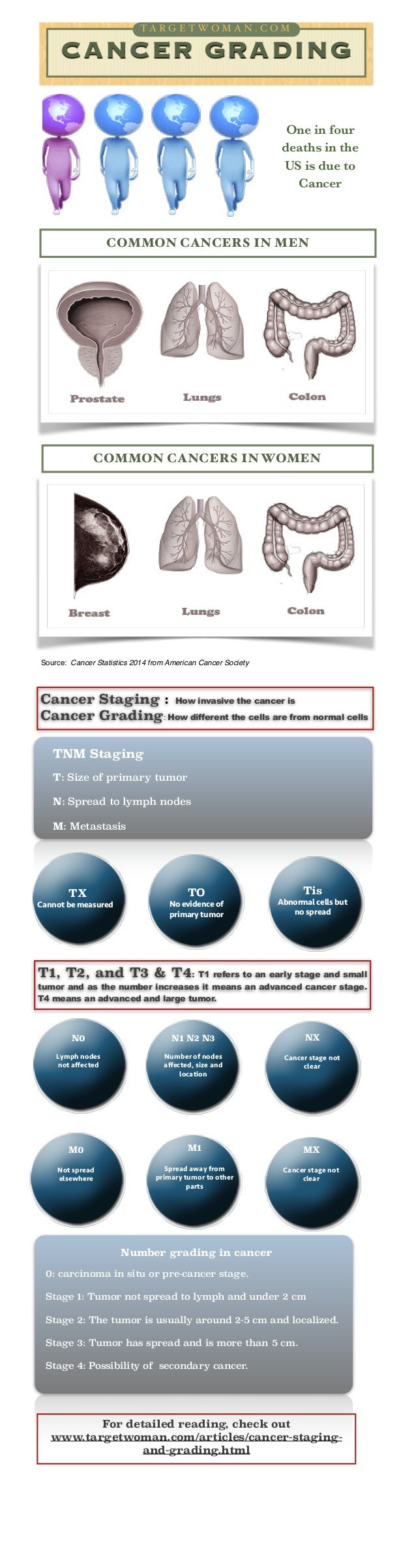 TA RG TWOMA A C C O T A R G EE T W O M N .N .O M M !  CANCER GRADING ! ! !  One in four deaths in the US is due to Cancer ...