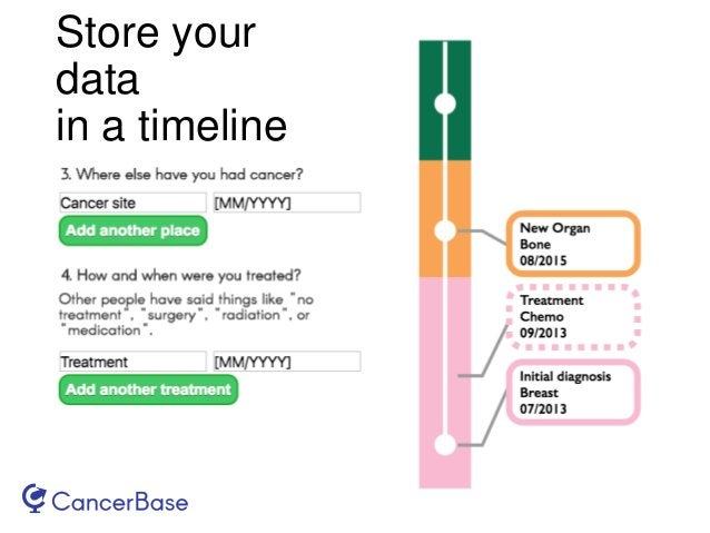 Store your data in a timeline