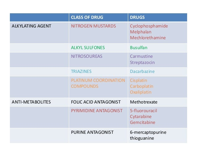drug classification of cyclophosphamide