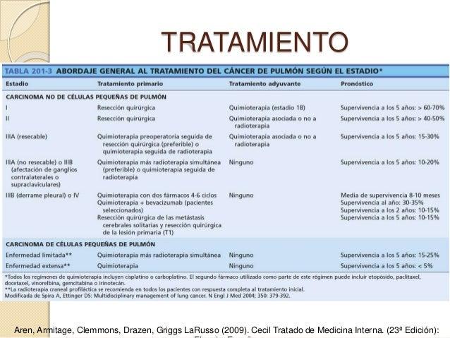 Cancer de pulmon - Tratamiento para carcoma ...