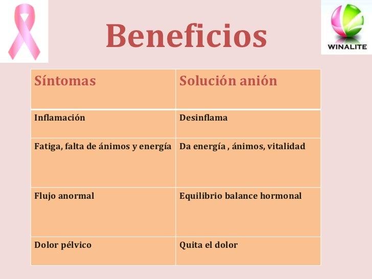 Beneficios Síntomas Solución anión Inflamación Desinflama Fatiga, falta de ánimos y energía Da energía , ánimos, vitalidad...