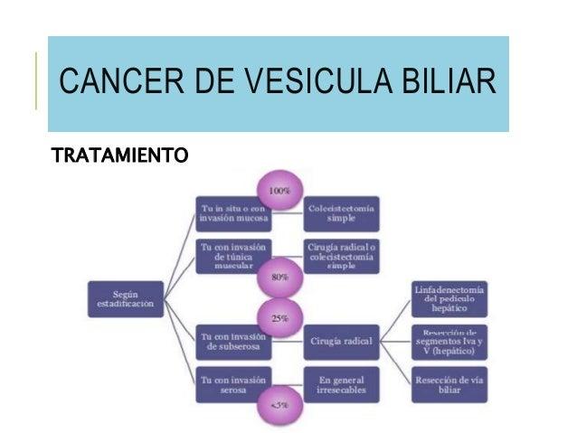 Cancer de vesicula biliar - Tratamiento para carcoma ...