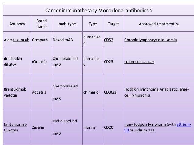 Cancer immunotherapy:Monoclonal antibodies[2            ]                Brand  Antibody                    mab type      ...