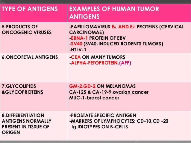 INDUCTION OF T-CELL RESPONSE TO TUMOR CELLS