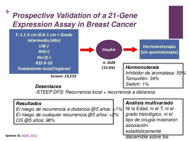 breast cancer guidelines aus uss