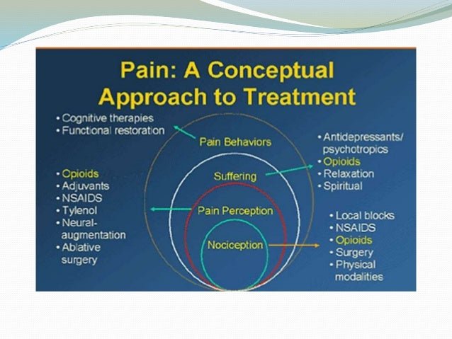 cancer pain management Pain is a major symptom of cancer and occurs at all stages of the disease in addition, pain is usually a hallmark of progression or metastatic spread, and 65 to 85 percent of people with cancer have pain when they develop advanced disease.
