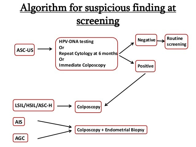 Cancer Screening Ppt