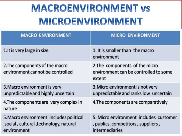 components of micro environment
