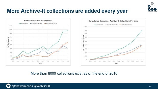 @shawnmjones @WebSciDL More Archive-It collections are added every year More than 8000 collections exist as of the end of ...
