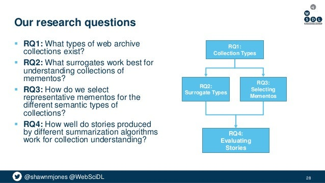@shawnmjones @WebSciDL Our research questions  RQ1: What types of web archive collections exist?  RQ2: What surrogates w...