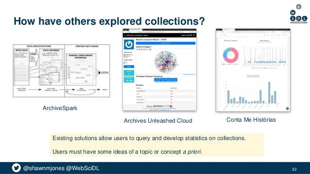 @shawnmjones @WebSciDL How have others explored collections? 32 Conta Me Histórias ArchiveSpark Archives Unleashed Cloud E...