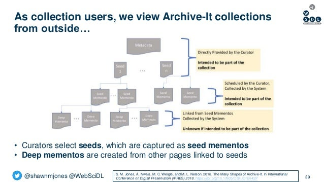 @shawnmjones @WebSciDL As collection users, we view Archive-It collections from outside… 39 • Curators select seeds, which...