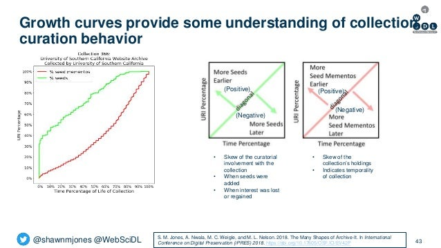 @shawnmjones @WebSciDL Growth curves provide some understanding of collection curation behavior 43 • Skew of the collectio...