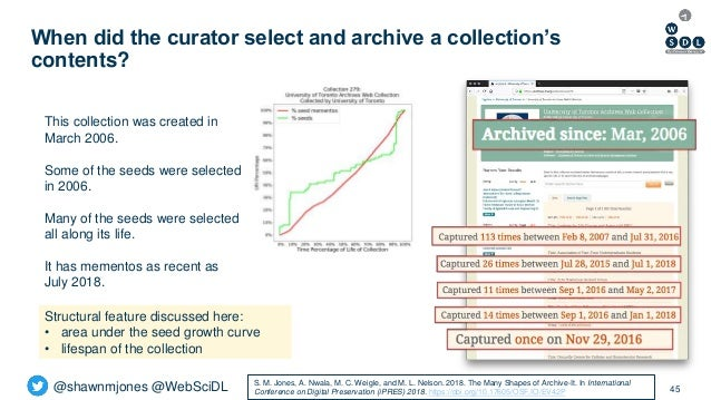 @shawnmjones @WebSciDL When did the curator select and archive a collection's contents? 45 This collection was created in ...